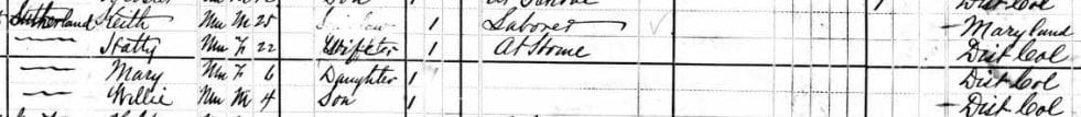 Keith Sutherland family in 1880 U.S. Census