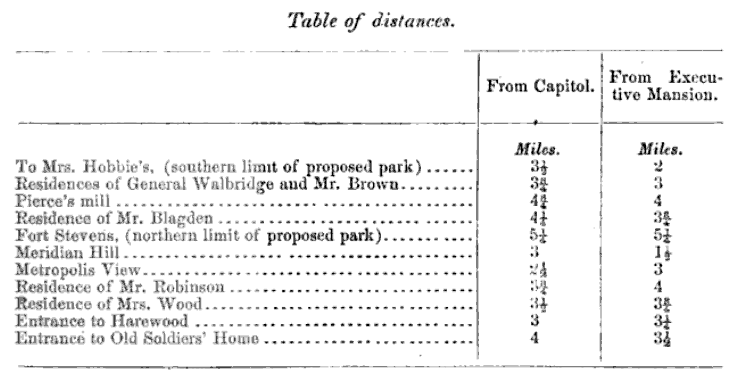 table of distances to points of interest