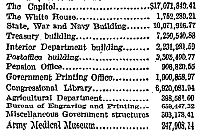 costs of Washington buildings